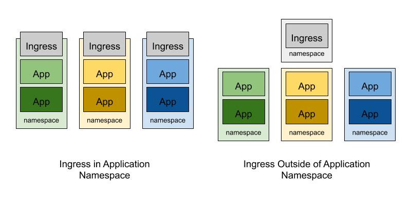 Ingress outside of application namespace