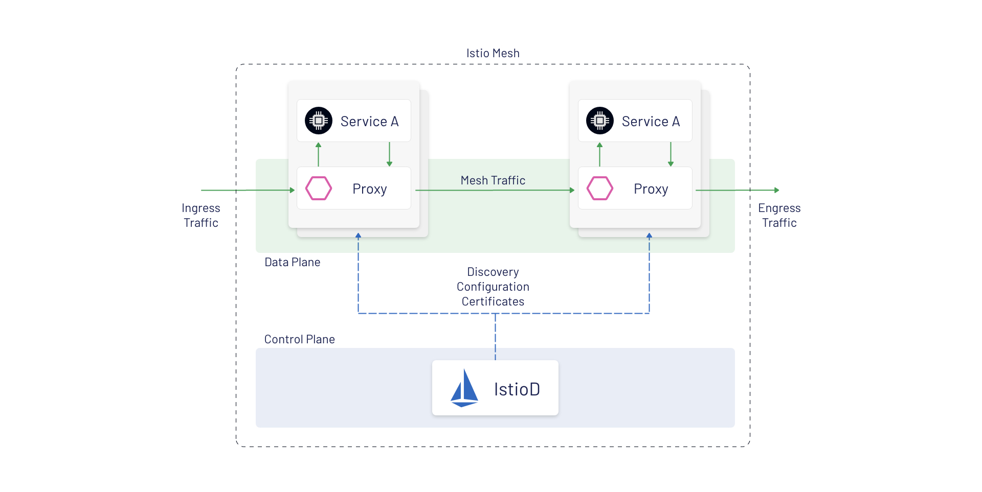 The architecture o9f an Istio Mesh, detailing ingress traffic coming into the mesh with two services and Envoy proxies to serve traffic and the IstioD control plane visible