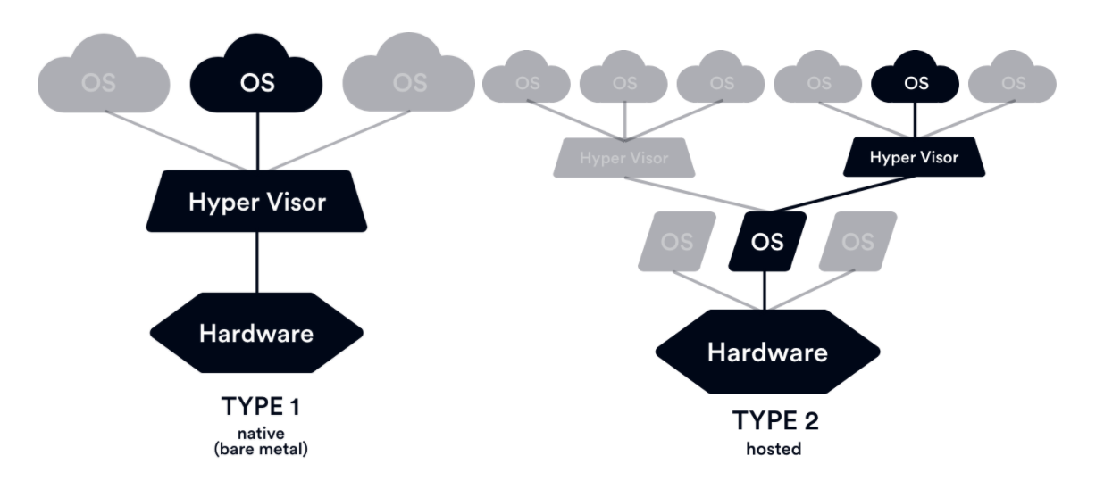 Two types of hypervisor image both native and hosted. Type 1 (native) shows a Bare metal device that needs a hypervisor to run the operating system. Type 2 (hosted) shoes the hardware that needs an operating system to support the hypervisor in order to run the application operating system