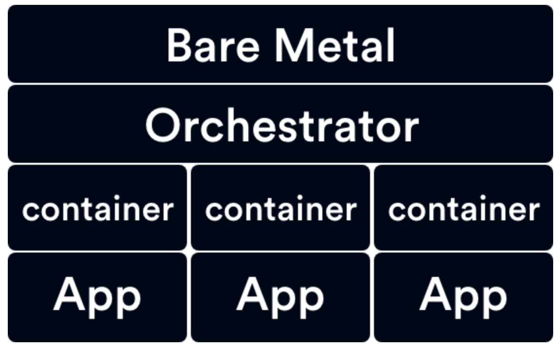 Container diagram showing the Operator sat between the bare metal and containers which are running applications