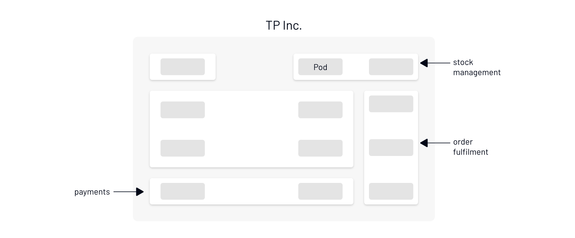 Architecture diagram showing how TP Inc's services are arranged - there is a pod inside a service instance which is inside a service grouping