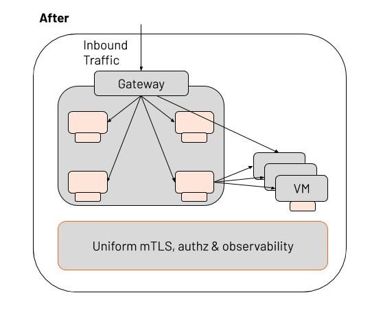 After: Inbound traffic reaches the Istio gateway and is directed to both Microservices and VMs by the Istio mesh.