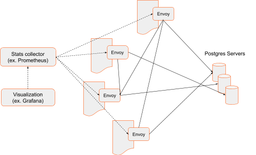 Network traffic system flow