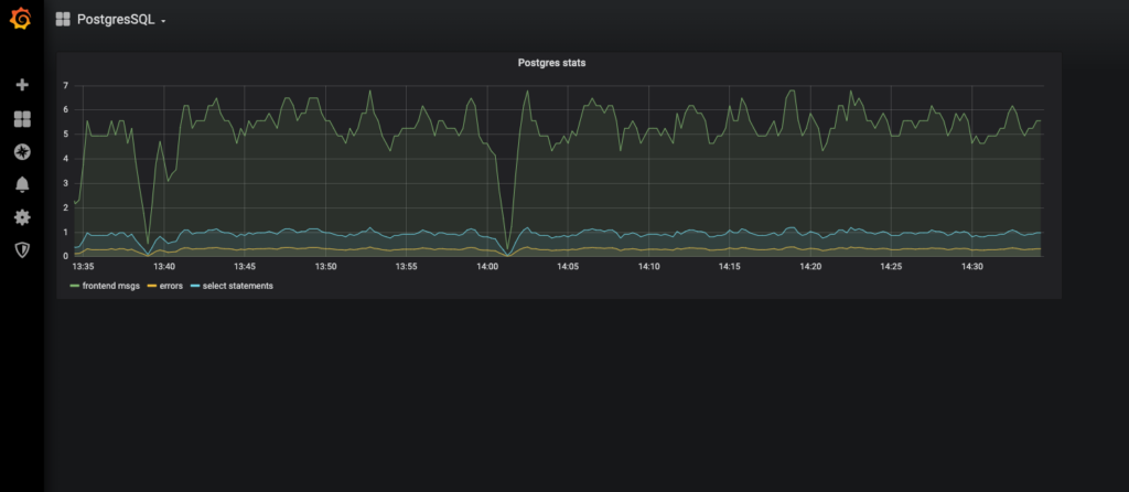 Grafana select PostgreSQL dashboard
