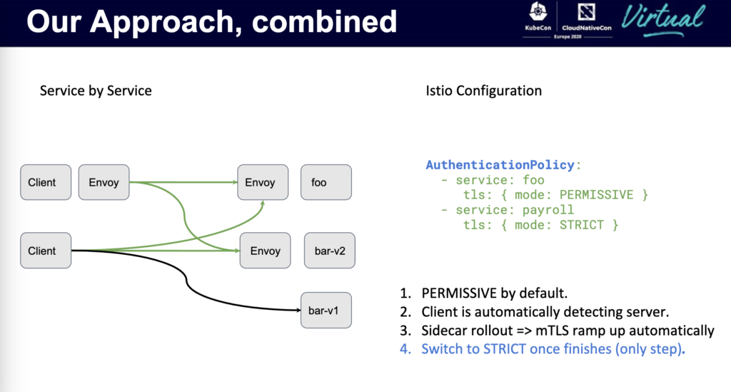"""Use """"permissive"""" setting in Istio while integrating services to the mesh, then set to """"strict"""" to accept mtls traffic only"""