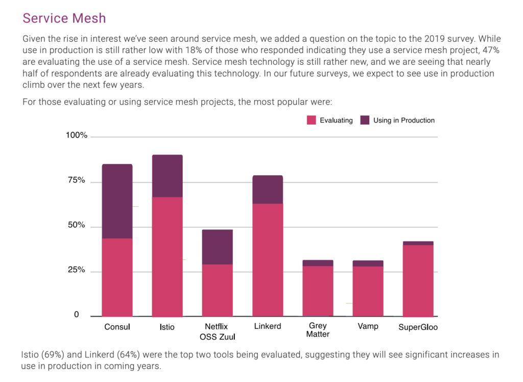 Service mesh survey shows 1/5 of companies using service mesh, and almost half are evaluating. Istio and Linkerd are the top projects under consideration.