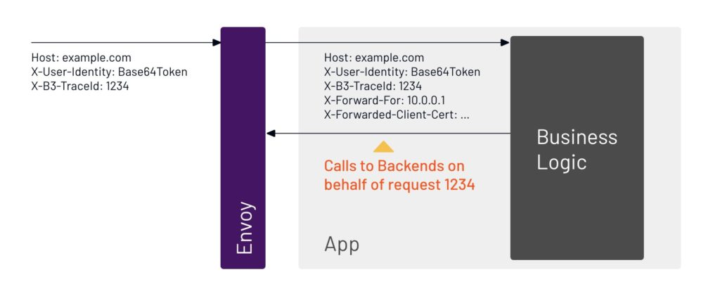 The application calls to backends, in this example, on behalf of request 1234.