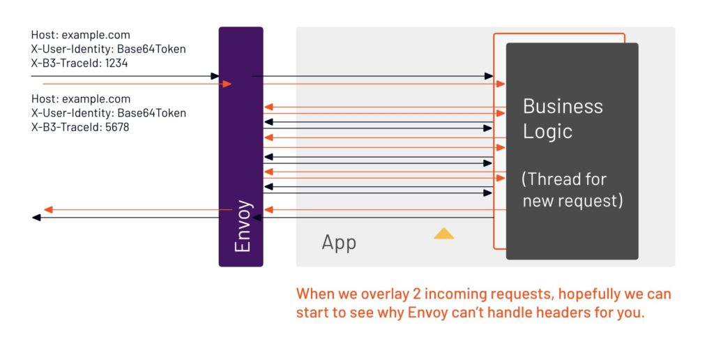 When we overlay multiple incoming requests, the back-and-forth calls happen concurrently, so Envoy cannot track causality (what call was generated by which incoming request).